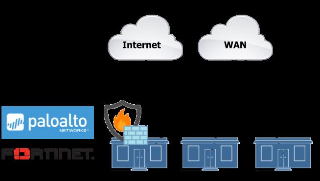 Firewall - OnPrem (1)