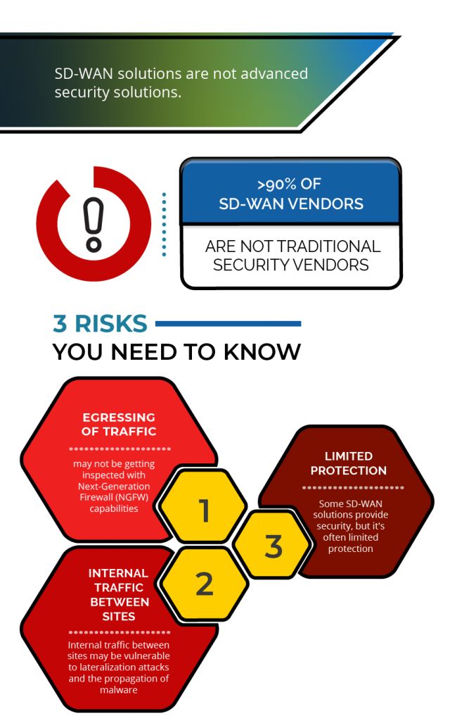 SD-WAN 3 Risks Infographic