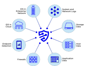 onShore Security - devices we ingest data from